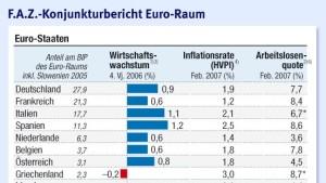 Das Wachstum im Euro-Raum stützt sich auf die Binnenwirtschaft