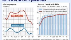 Die Reindustrialisierung des Ostens ist geglückt