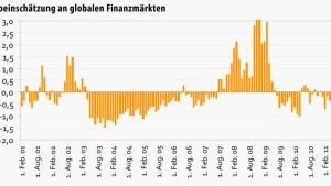 Risikoaversion mahnt bei Aktien für länger zur Vorsicht