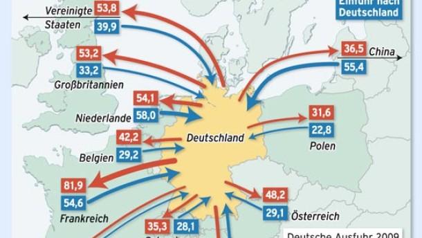 Druck auf den Musterschüler Deutschland