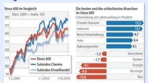 Wohlwollen für konjunkturabhängige Aktien