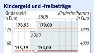 Kindergeld und Freibeträge