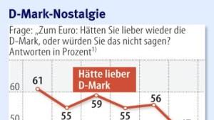 Vertrauensverlust für den Euro