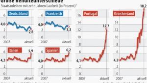 Eurobonds erhöhen Zinslast um Milliarden