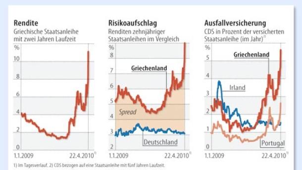 bonit tskrise griechische 2 jahres rendite berschreitet 11 prozent eurokrise faz. Black Bedroom Furniture Sets. Home Design Ideas