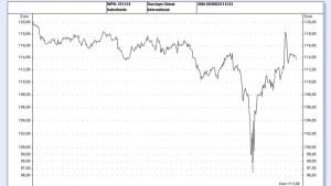 ETFs auf Unternehmensanleihen gewinnen an Attraktivität