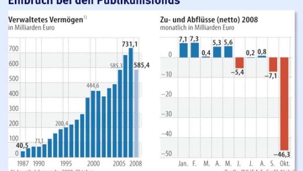 Anleger fliehen aus Investmentfonds