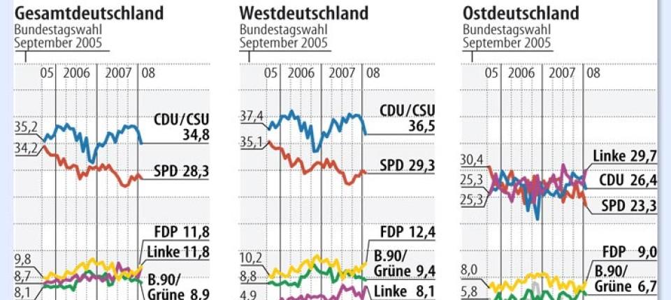Allensbach Umfrage Linke Im Osten Weit Vor Cdu Und Spd Inland Faz