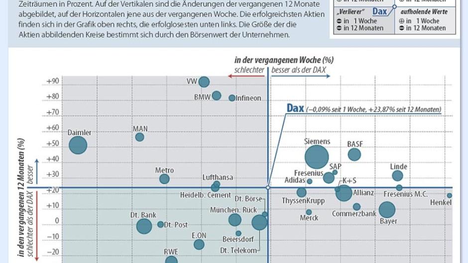 Bericht Vom Internationalen Kapitalmarkt Die Eurokrise Muss Politisch Gelost Werden Anleihen Zinsen Faz