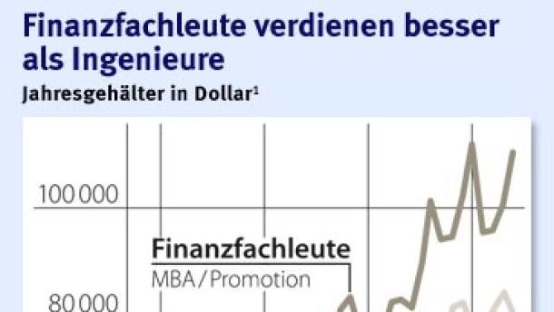 Brief Und Verbundzusteller Gehalt : Gehälter der banker darf s ein bisschen mehr sein