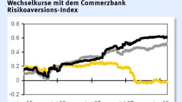 Zloty und Forint: Sensibel für Änderungen der Risikoaversion