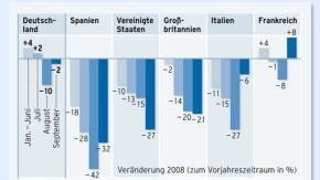 Infografik / Der Absatz aller Automarken sinkt