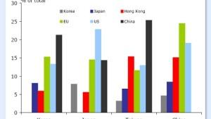 Asien dürfte sich wirtschaftlich kaum abkoppeln können