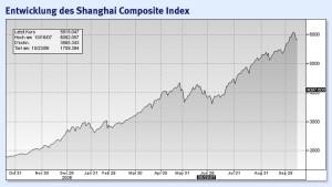 Chinas Aktieneuphorie kennt keine Grenzen
