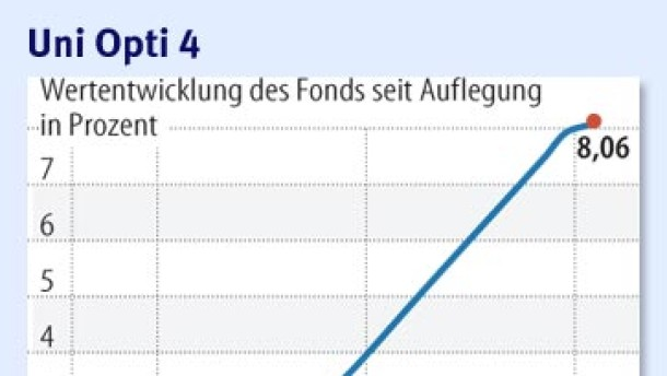 Die größten deutschen Fonds müssen sich umstellen