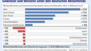 Deutsche Aktien verlieren Heimvorteil