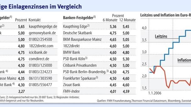 Warum fallen Anleihenpreise wenn Zinsen steigen? Anleihen Erklärung für Anfänger 2/4 (Dezember ).