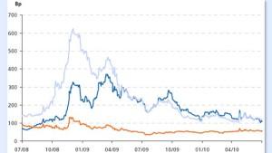 Sparanstrengungen sprechen für Bertelsmann-Anleihen