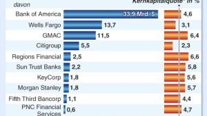 Amerikas Banken brauchen 75 Milliarden Dollar