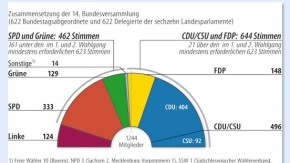 Infografik / Wer den Bundespräsidenten wählt