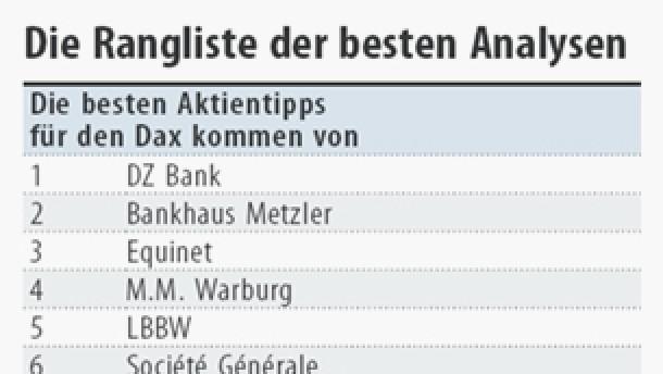 DZ Bank gibt die besten Aktientipps