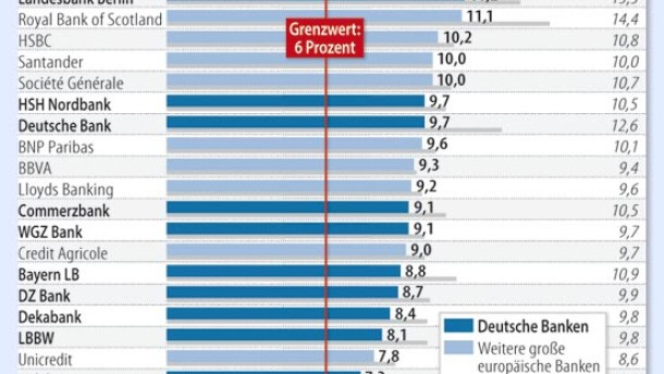 stresstests deutsche banken haben nachholbedarf unternehmen faz. Black Bedroom Furniture Sets. Home Design Ideas