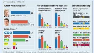 Wirtschaftskompetenz bleibt der Hessen-CDU