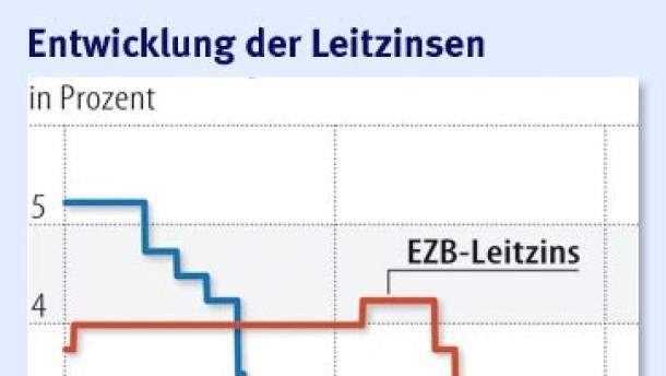 Ökonomen erwarten konstanten Leitzins