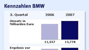 BMW verfehlt deutlich die Erwartungen