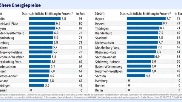 Infografik / Höhere Energiepreise