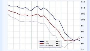Trotz der Krise klettert der Ifo-Index weiter