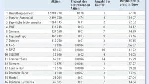 Realtime-Kurse aus verschiedenen Kategorien in der UMFANGREICHSTEN REALTIME-KURSE AUSWAHL DEUTSCHLANDS.