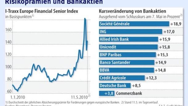 EZB-Hilfen beruhigen den Geldmarkt