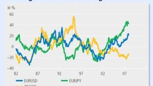 Aufwertung asiatischer Währung Belastungsprobe für Finanzmärkte