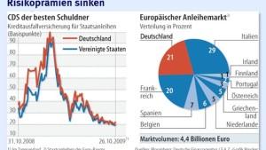 Die Hälfte geht an Notenbanken