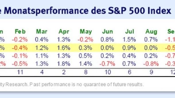 Der Dezember ist für den S&P 500 Index seit 1945 der beste Monat