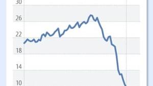 Der langsame Niedergang einer Fondslegende