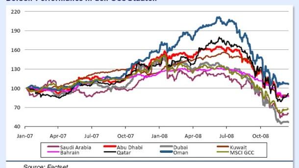 Die Börsen im Nahen Osten hängen am Tropf des Ölpreises
