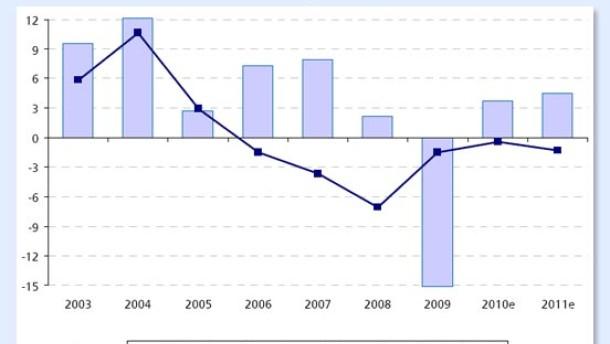 Ukraine-Anleihen werden weiter kritisch gesehen