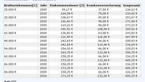 Gutverdienern bleiben 500 Euro mehr