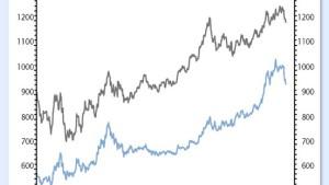 Gold hat kurzfristig etwas an Glanz verloren