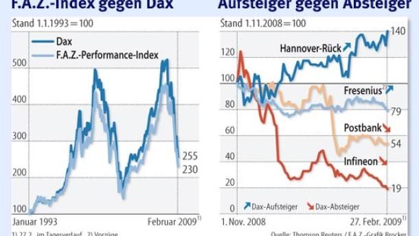 Fresenius und Hannover Rück bald im Dax