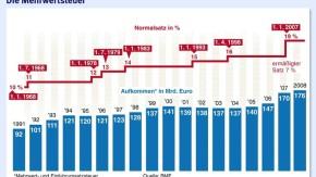 Infografik / Die Mehrwertsteuer