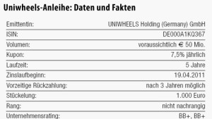 Uniwheels-Anleihe scheint fair gepreist zu sein