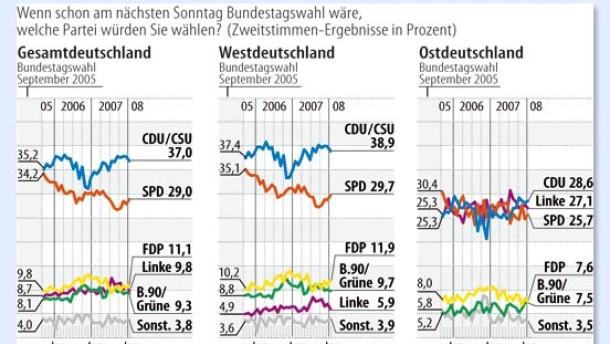 Im Bund liegt die Union weit vor der SPD