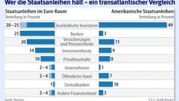 Fonds meiden Euro-Krisenländer