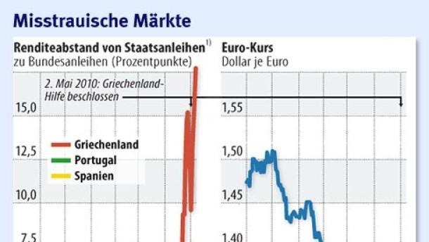 Die EU ringt um 600-Milliarden-Rettungsschirm