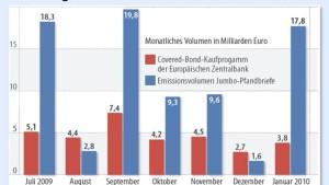 EZB kann noch Pfandbriefe für 28 Milliarden Euro kaufen