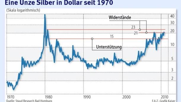 Der Silberpreis steht vor dem Ausbruch nach oben