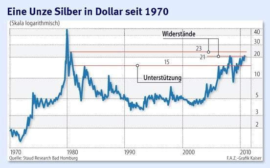 Der Silberpreis wird in US-Dollar pro Feinunze angegeben. Eine Feinunze entspricht dabei 31, g Silber. Zusätzlich zum Silberpreis pro Feinunze Silber wird meist noch ein Aufschlag verlangt, der sich von Bank zu Bank und von Händler zu Händler unterscheidet. Mit Silber gehandelt wird an der Warenterminbörse New York (COMEX), am Chicago Board of Trade, am Bullion Market in London .
